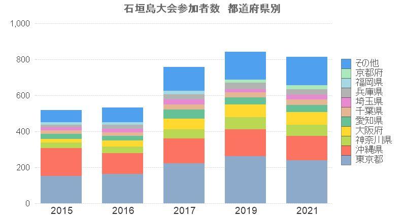 2021石垣島大会参加者数-都道府県別