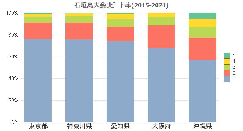 2021石垣島大会リピート率