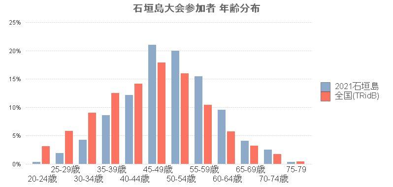 2021石垣島大会参加者-年齢分布