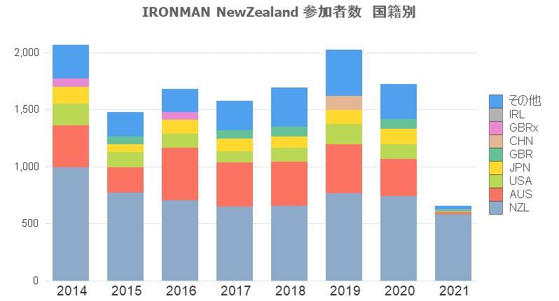 IM NewZealand 参加者数-国籍別