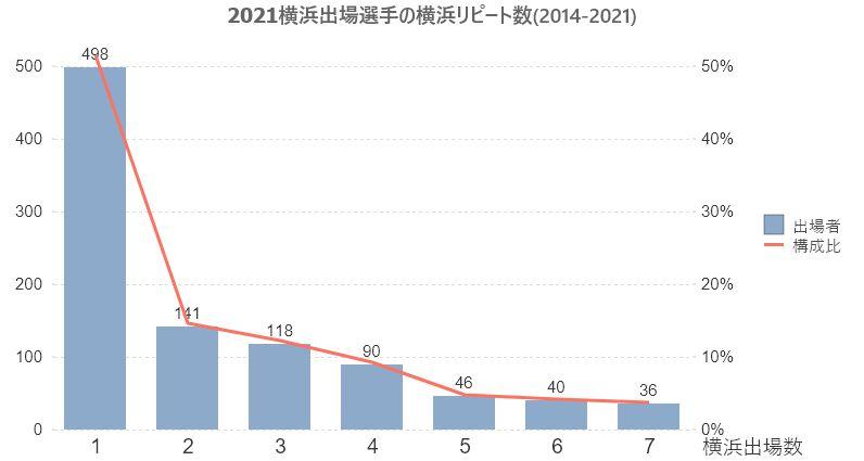 2021横浜大会出場者-横浜出場数