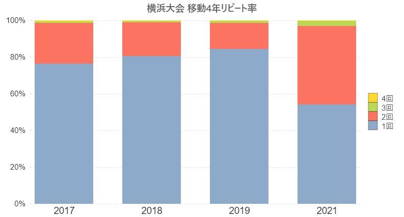 横浜大会-移動4年リピート率