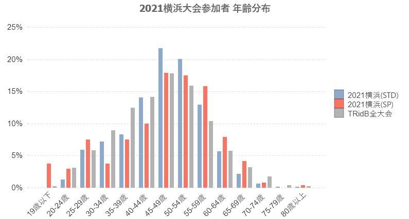 2021横浜参加者-年齢分布